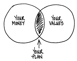 Your Financial Philosophy vs. Your Financial Plan